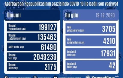 Koronavirus daha 42 can aldı: 3705 yoluxma, 4210 sağalma