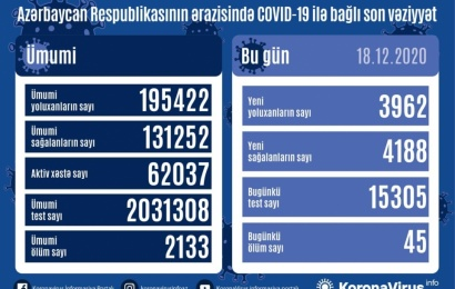 Koronavirus daha 45 can aldı: 3962 yoluxma, 4188 sağalma
