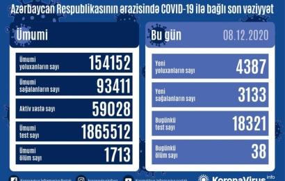 Koronavirus daha 38 can aldı: 4387 yoluxma, 3133 sağalma