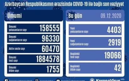 Koronavirus daha 42 can aldı: 4403 yoluxma, 2919 sağalma