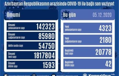 Koronavirus daha 42 can aldı: 4323 yoluxma, 2180 sağalma