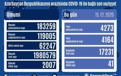 Koronavirus daha 41 can aldı: 4273 yoluxma, 4164 sağalma