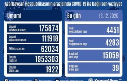 Koronavirus daha 39 can aldı: 4451 yoluxma, 4283 sağalma