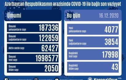 Koronavirus daha 43 can aldı: 4077 yoluxma, 3854 sağalma
