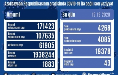 Koronavirus daha 43 can aldı: 4268 yoluxma, 4085 sağalma