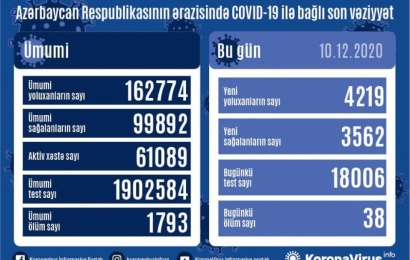 Koronavirus daha 38 can aldı: 4219 yoluxma, 3562 sağalma