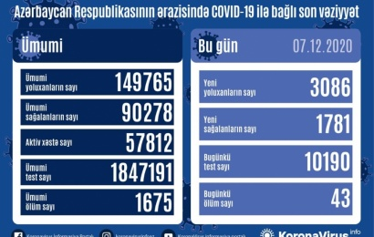 Koronavirus daha 43 can aldı: 3086 yoluxma, 1781 sağalma