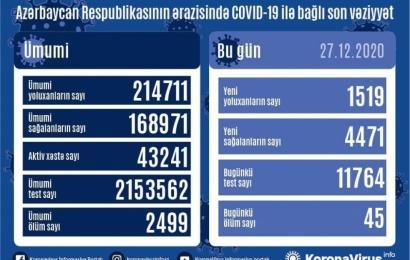 Koronavirus daha 45 can aldı: 1519 yoluxma, 4471 sağalma