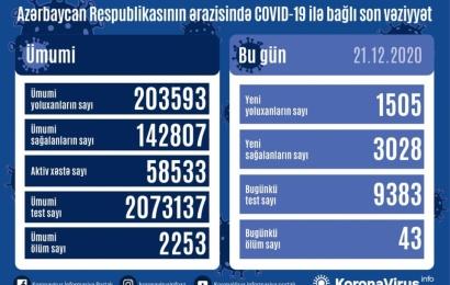 Koronavirus daha 43 can aldı: 1505 yoluxma, 3028 sağalma
