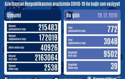 Koronavirus daha 39 can aldı: 772 yoluxma, 3048 sağalma