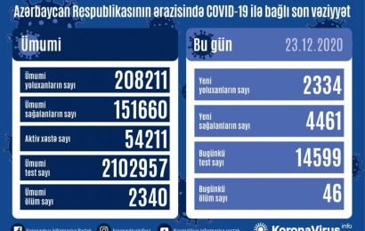 Koronavirus daha 46 can aldı: 2334 yoluxma, 4461 sağalma