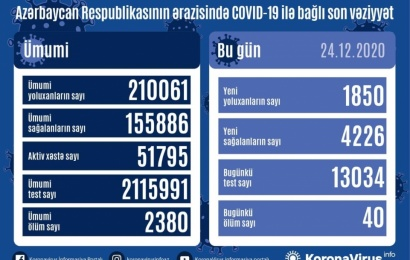 Koronavirus daha 40 can aldı: 1850 yoluxma, 4226 sağalma