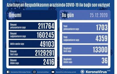 Koronavirus daha 36 can aldı: 1703 yoluxma, 4359 sağalma