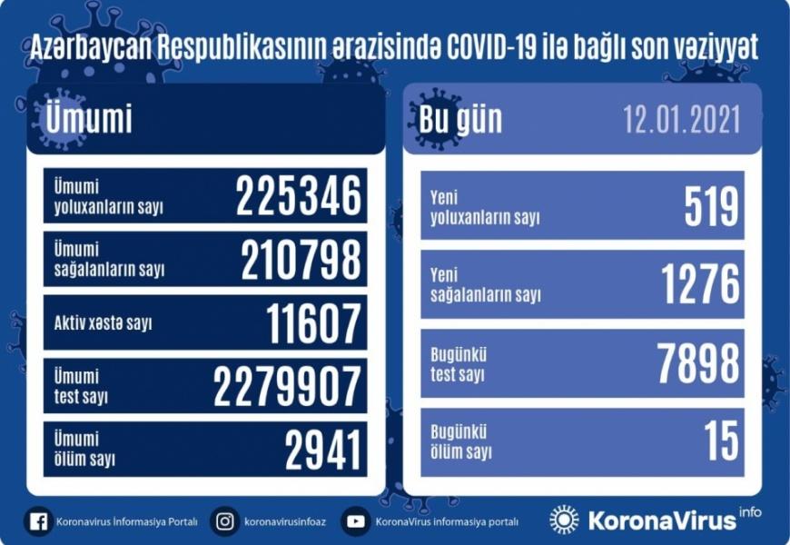 Koronavirus daha 15 can aldı: 519 yoluxma, 1276 sağalma