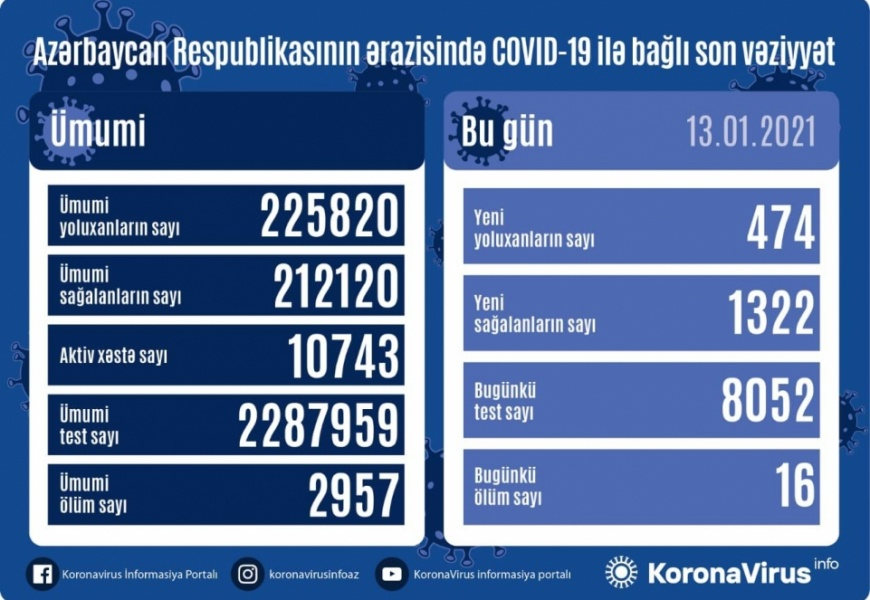 Koronavirus daha 16 can aldı: 474 yoluxma, 1322 sağalma
