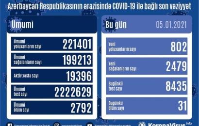 Koronavirus daha 31 can aldı: 802 yoluxma, 2479 sağalma
