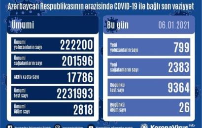 Koronavirus daha 26 can aldı: 799 yoluxma, 2383 sağalma